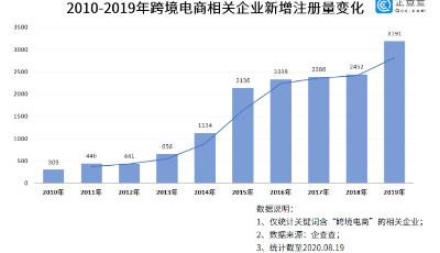 数读│全球疫情下的跨境电商:上半年相关企业新增2356家,同比增64.8%