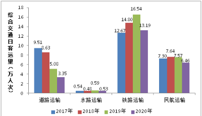 """""""双节""""假期怎么出行?青岛交通运输局发布出行大数据"""