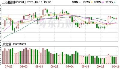 【收盘播报】A股三大指数涨跌不一 公用事业板块强势领涨