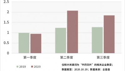 板蓝根被疯抢背后:我国中药饮片相关大发快3前三季度注册量同比增长38.9%