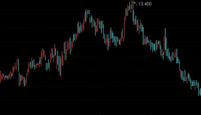 阿里豪掷450亿港元,引爆新零售!相关股票大涨近30%,阿里:最初设想已全部实现