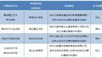 青岛理工大学琴岛学院申请转设为独立设置的普通本科高校,拟用校名青岛城市学院