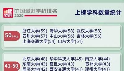 """2020软科中国最好学科排名发布   青大系统科学入选""""中国顶尖学科"""""""