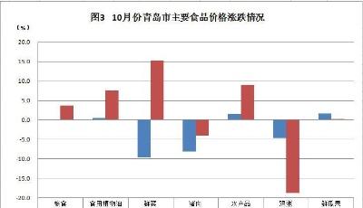 最新!10月份青岛CPI同比上涨0.4% 继续保持回落态势