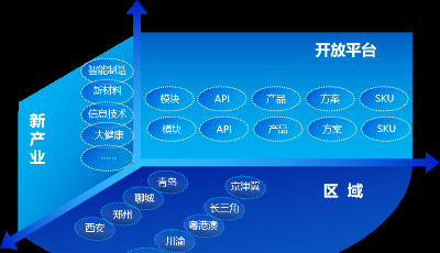 青岛高新区联手海尔打造大中小企业共创、共享生态平台