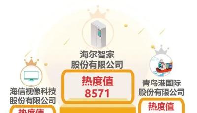 """青岛上市公司一周热度榜│特锐德争""""上车""""特斯拉 汉缆股份""""加码""""新能源电池"""