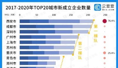 """大数据看城市""""抢企大战""""  新增初创企业20强城市济南增速第一"""
