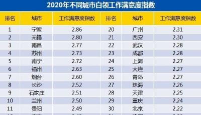 2020年青岛白领存款超5万元者占3成 看看自己的银行卡达标了没