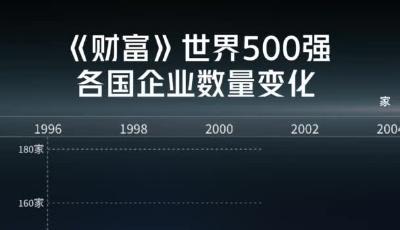 见证《财富》世界500强中国上榜企业数登顶之路