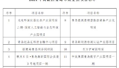 """青岛高新区13个""""高""""""""新""""项目入选 2021年全市重点项目名单"""