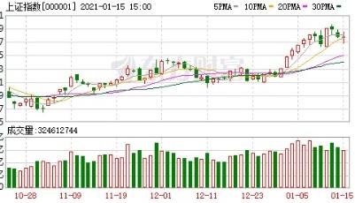 A股三大指数震荡整理 银行股活跃、次新股大涨