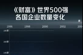 见证《财富》世界500强大发快3上榜大发快3数登顶之路
