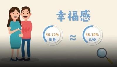 最新调查!单身女性比热恋的更幸福?女性比男性更幸福?最爱做家务的竟然是…万万没想到!