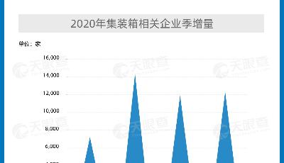 集装箱订单爆发性增长     山东省集装箱相关企业数量全国第一