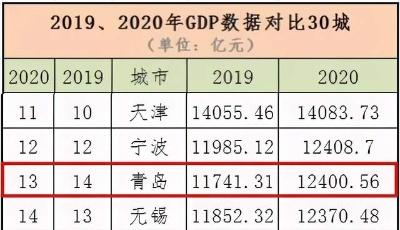 青岛GDP成绩单出炉,1.2万亿区间贴身肉搏