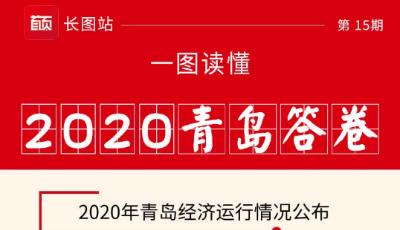 一图读懂|2020年青岛市经济运行情况