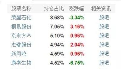 """基金跌上热搜!多只明星产品昨日跌超5%,这些基金""""逃过一劫"""""""