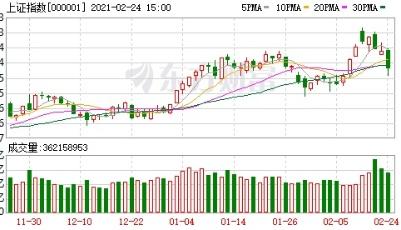 A股三大指数收跌:创业板指跌逾3% 抱团股重挫