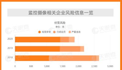 数据:揭秘中国人脸识别监控摄像头相关企业现状 超7万家曾出现经营异常