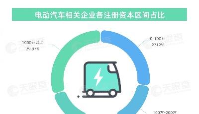 小米电动车官宣,年轻人的第一辆电动汽车要来了?