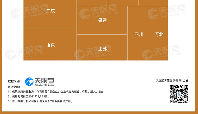 山东体育用品相关企业已超30万家,仅次于陕西和广东