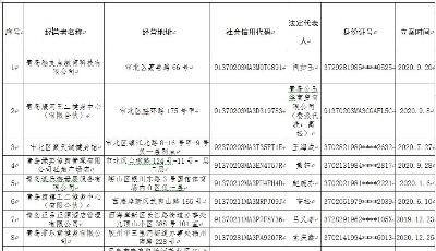 """青岛市市场监管局发布消费投诉""""黑名单"""""""
