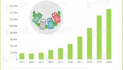 超7万家!山东拥有国内数量最多的垃圾处理相关企业