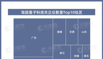 我国现有超5200家量子科技相关企业,广东最多