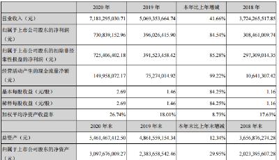 熔喷业务助推业绩抬升 国恩股份2020年净利大增84.54%