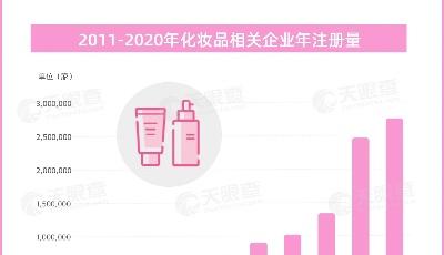 山东排第二!我国有近950万家化妆品相关企业