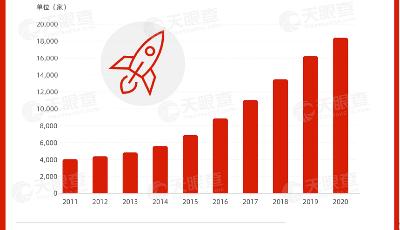 我国连续四年新增超2000家航天相关企业