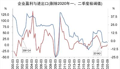 青銀智庫觀察丨經濟短周期或已進入被動補庫存階段
