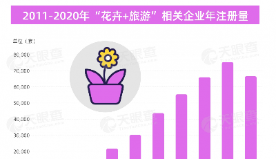 """山东""""赏花经济""""最火热!2021年第一季度我国新增近1.4万家""""花卉+旅游""""相关企业"""