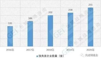251家!最新版中国独角兽企业全名单发布!