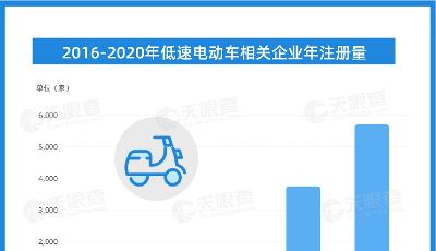 去年新增近5700家低速电动车企业,山东总量排第二