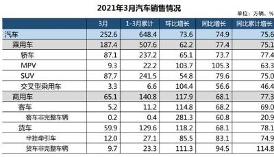 数读│一季度汽车销量出炉 同比增长75.6%