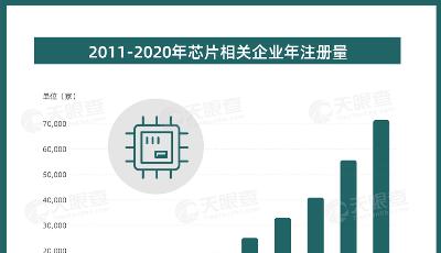 近五年我国芯片相关企业注册增速保持在30%以上