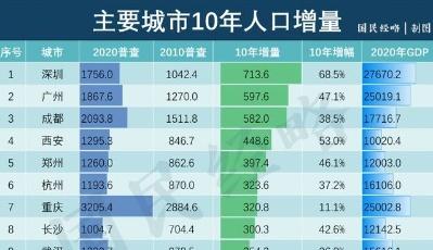 三孩政策放開!青島,請別忽視城市人口流入增量