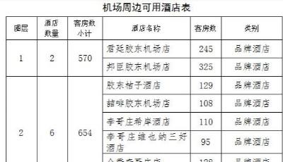 日均過夜1900人,他們在膠東國際機場怎么睡?