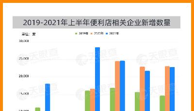 仍處高速增長紅利期!便利店乘上數字化之風,上半年增量同比增長26%!