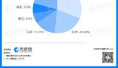 數讀 |中國EDA軟件企業積極突圍 天眼查數據顯示上海領跑中國EDA發展