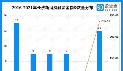 """新消費現象級城市:近五年融資超350億,""""市井文化""""與""""新國風""""出圈"""