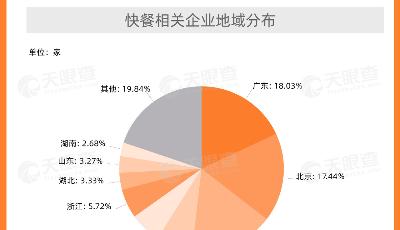 你經常吃快餐嗎?天眼查顯示快餐相關企業超五成分布于粵京滬