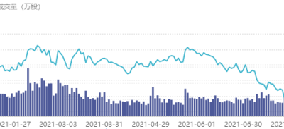 """7月以來銀行業指數下跌12% 近八成銀行股""""破凈"""""""