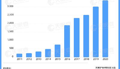 數讀   元宇宙興起 VR技術成關鍵 近8成VR相關企業成立在5年以內