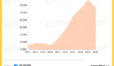 """數讀   瞄準""""Z世代""""的新中式烘焙,今年已吸金超20億人民幣"""