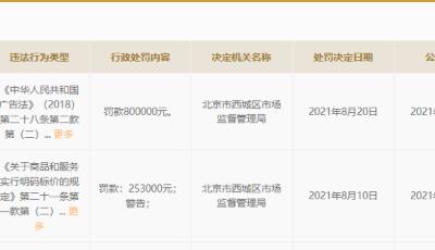 寺庫因虛假宣傳被罰80萬 化妝品企業都會為何被罰?