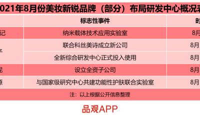 """國貨美妝新銳品牌能否摘掉""""重營銷 輕研發""""的帽子?"""
