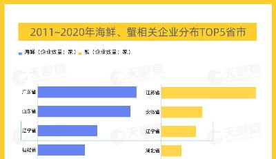 數讀   中國哪里最愛吃蟹:江蘇蟹企業數量全國第一,遼寧海鮮低調有實力