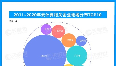 """企业上""""云""""大势所趋,国内云计算市场规模已近2千亿"""